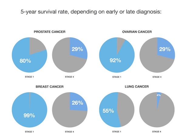 Five-Year Cancer Survival Charts from SEER Data